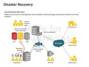 business continuity plan template powerpoint presentation
