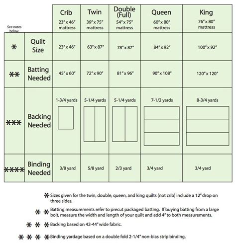 Quilt Sizes Measurements by Quilting Size Chart Quilt Tutorials