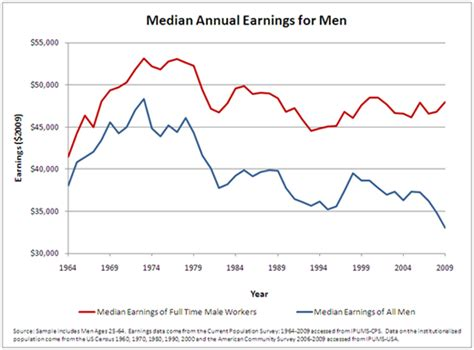 medium wage median annual earnings since 1964 the hamilton project