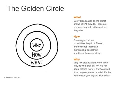 start with why how to present the golden circle