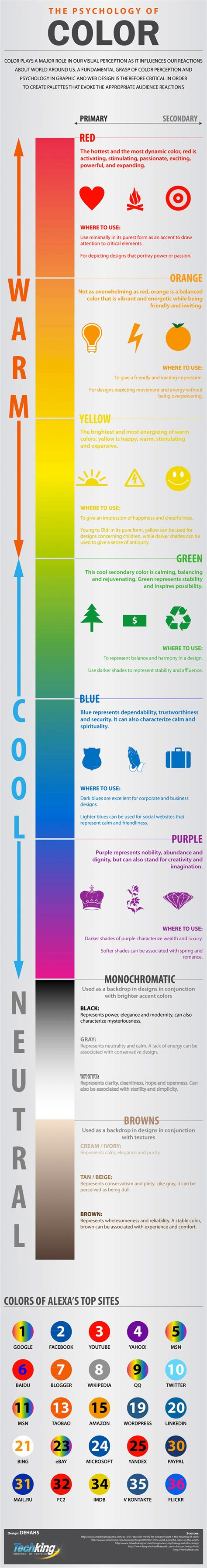 what different colors mean what different colors represent and how to use them