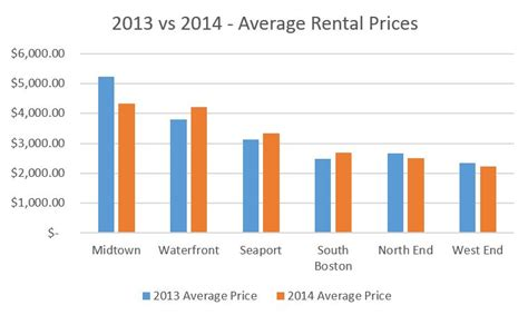 average rent the boston rental market 2013 vs 2014 century 21