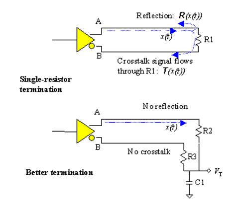 can termination resistor placement series termination resistor placement 28 images proper termination for high speed digital i
