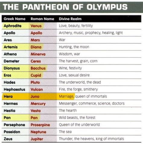 greek goddess names and pictures roman vs greek gods planets google search greece