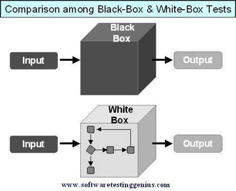 black box testing 17 best images about quality assuarance on pinterest