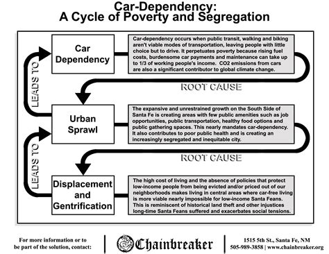 the cycle of poverty diagram chainbreaker 187 car dependency a cycle of poverty and