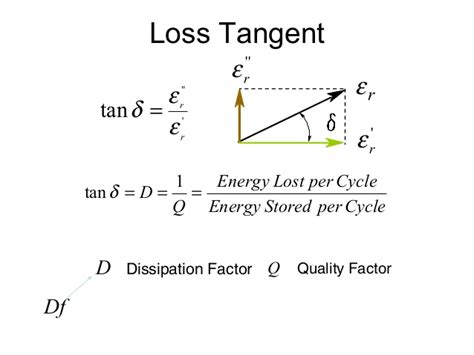 capacitor dissipation factor loss tangent dielectrics 1