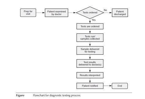 quality flowchart quality process chart sle 2 1 quality