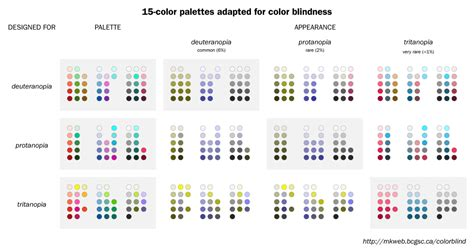 how to optimize charts for color blind readers using color