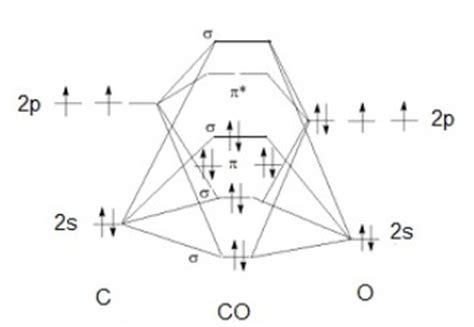 orbital diagram carbon orbital diagram for carbon dioxide car repair manuals