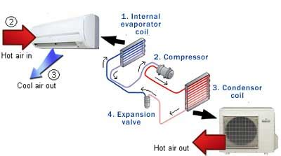 how does capacitor work in ac how split air conditioner works sea bow heating air conditioning plumbing