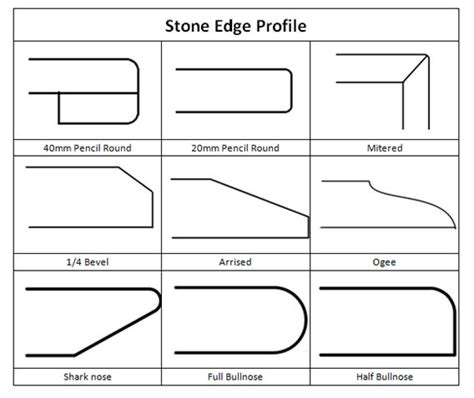 granite edge profiles edge profile id things