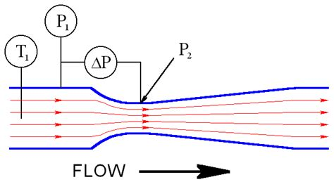 design effect equation flow meters 1 instrumentation and process control