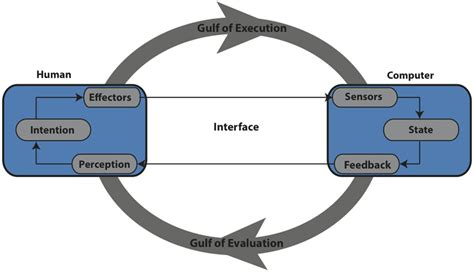research paper on human computer interaction how can i find human computer interaction related journals