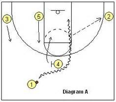 setting pick drills 1000 images about basketball on pinterest basketball