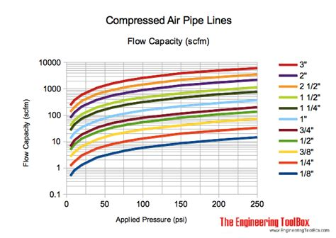 compressed air pipe sizing table pipe flow charts calculator flow rate and water velocity