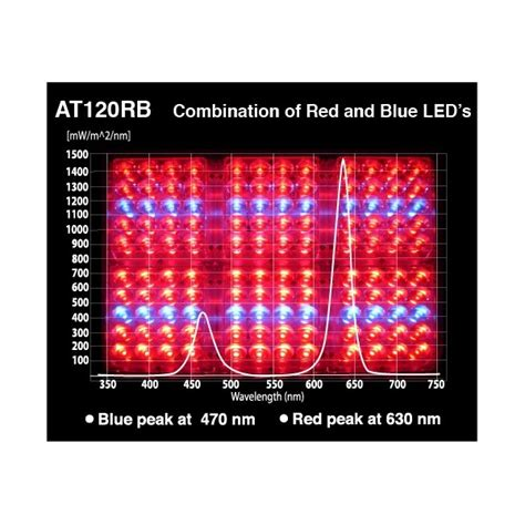 apache led grow lights red and blue leds at120rb led grow lights by apache tech