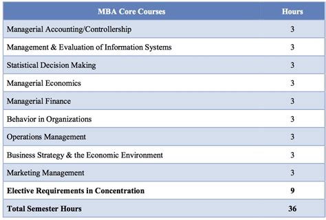 Sf State Mba Options by Traditional Mba