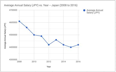 Jp Mba Internship Salary by What Is The Average Salary In Japan By Occupation And Age
