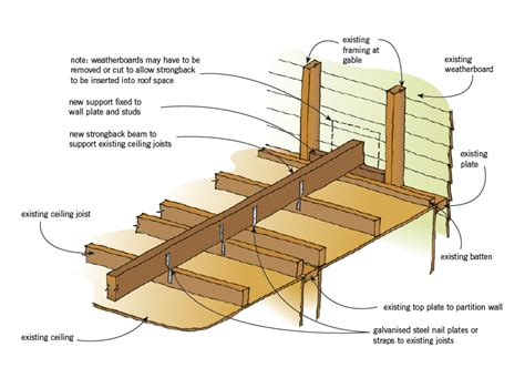 Locating Ceiling Joists by Issues And Repairs Branz Maintaining Home