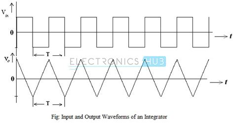 op integrator design op integrator output waveforms 28 images op analysis differentiator and integrator