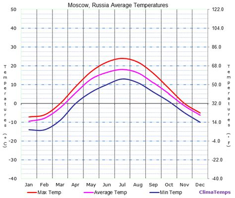 moscow russia weather average temperatures in moscow russia temperature