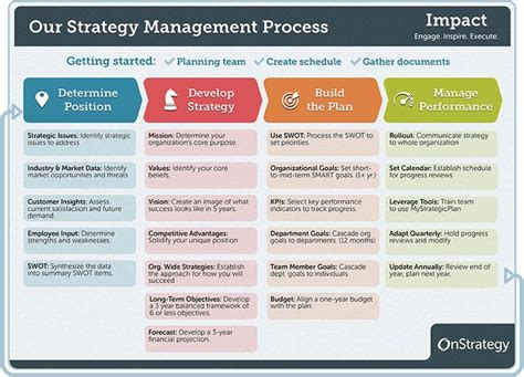 strategy management process  helpful hints work strategic planning process strategic