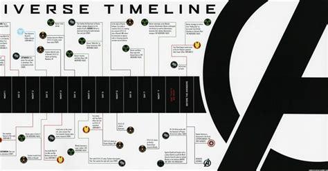mcu chronological list
