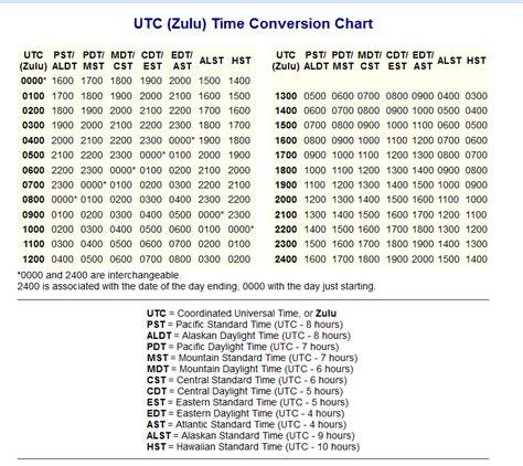 php date format zulu utc zulu conversion chart systems united navy