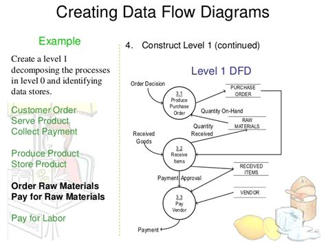 data flow diagram for email system dfd exles