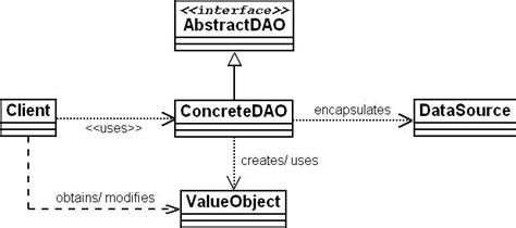 dao pattern unit testing fig 4 dao pattern class diagram