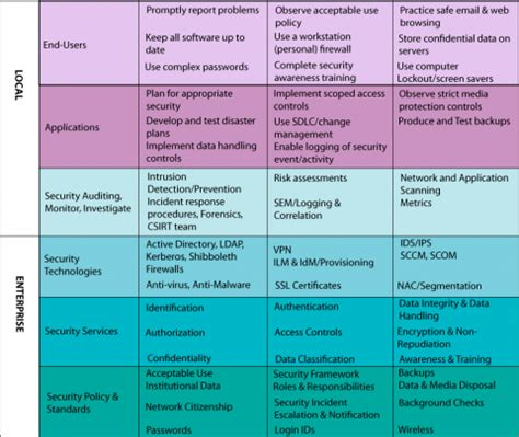 security policy framework template enterprise information security program it security