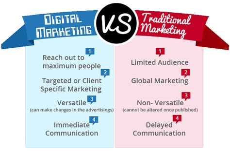 online advertising better than traditional advertising why is digital marketing better than traditional marketing