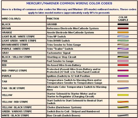wiring color codes 480v free diagrams pictures