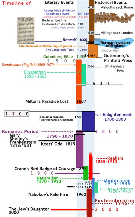 contemporary literary theory pdf our literature timeline 200 e reading