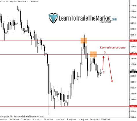 potential pattern day trader interactive brokers forex brokers with new york close charts forex trading