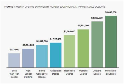 some on the relationship between a college degree and earnings cost of college