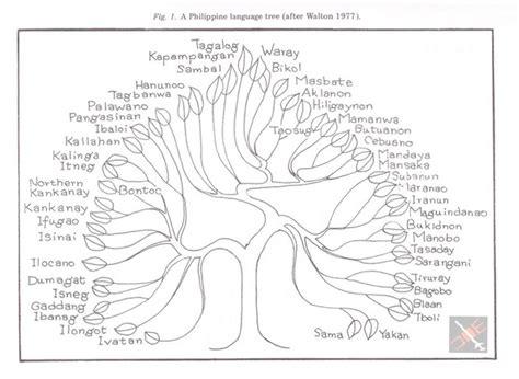 philippine language tree diagram  william henry scott