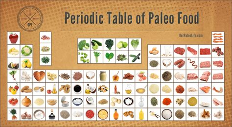 Paleo Pantry Staples by Why The Paleo Diet Is Healthful Benefits Of A Paleo Diet