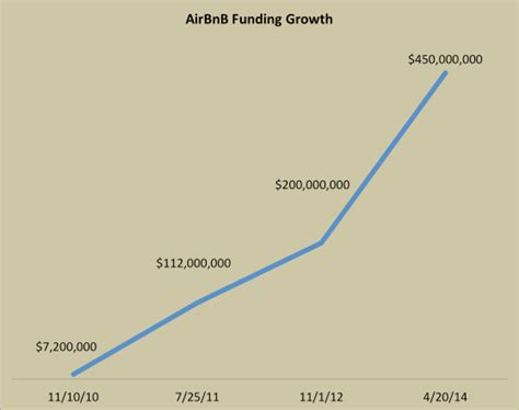 airbnb funding airbnb the growth story you didn t know growthhackers