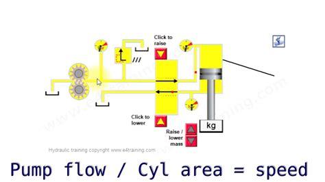 basic hydraulic circuit diagram 31 wiring diagram images