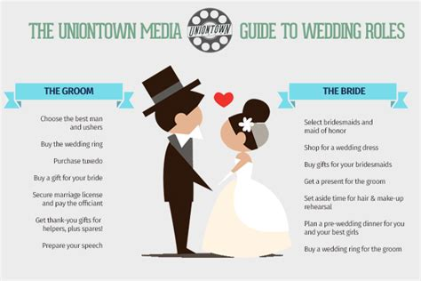 What Is Wedding by Who Does What A Guide To Wedding Responsibilities