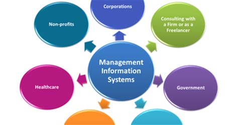 Mba In Information System Programs by Management Information System Mba Made Easy