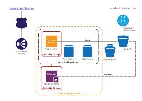 web design architecture aws architecture diagrams