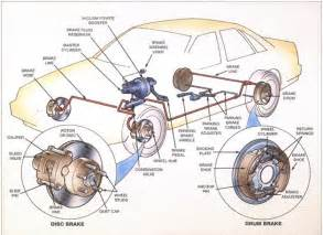 Drum Brake System Components Automotive 101 An Introdution Of Brake System
