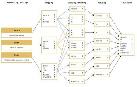mapreduce workflow hazelcast 3 9 4 reference manual