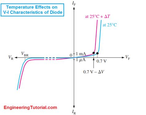 vi characteristics of diode vi characteristic of a diode engineering tutorial