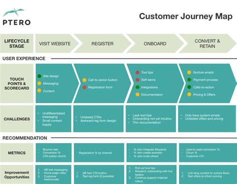 design thinking kpmg 477 best images about customer journey on pinterest user