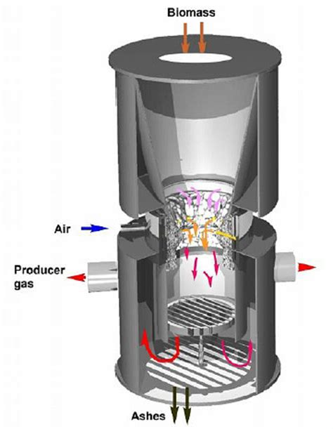 biogas power