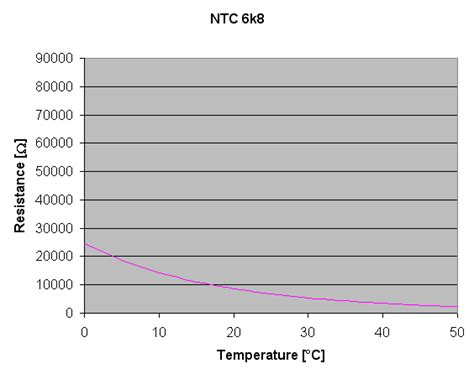 ntc resistance temperature conversion ntc resistance to temperature calculator 28 images temperature measurement with ntc
